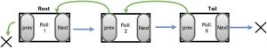 linkedlist(7)