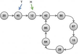 cycle(2)