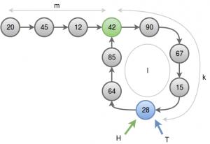 cycle(4)